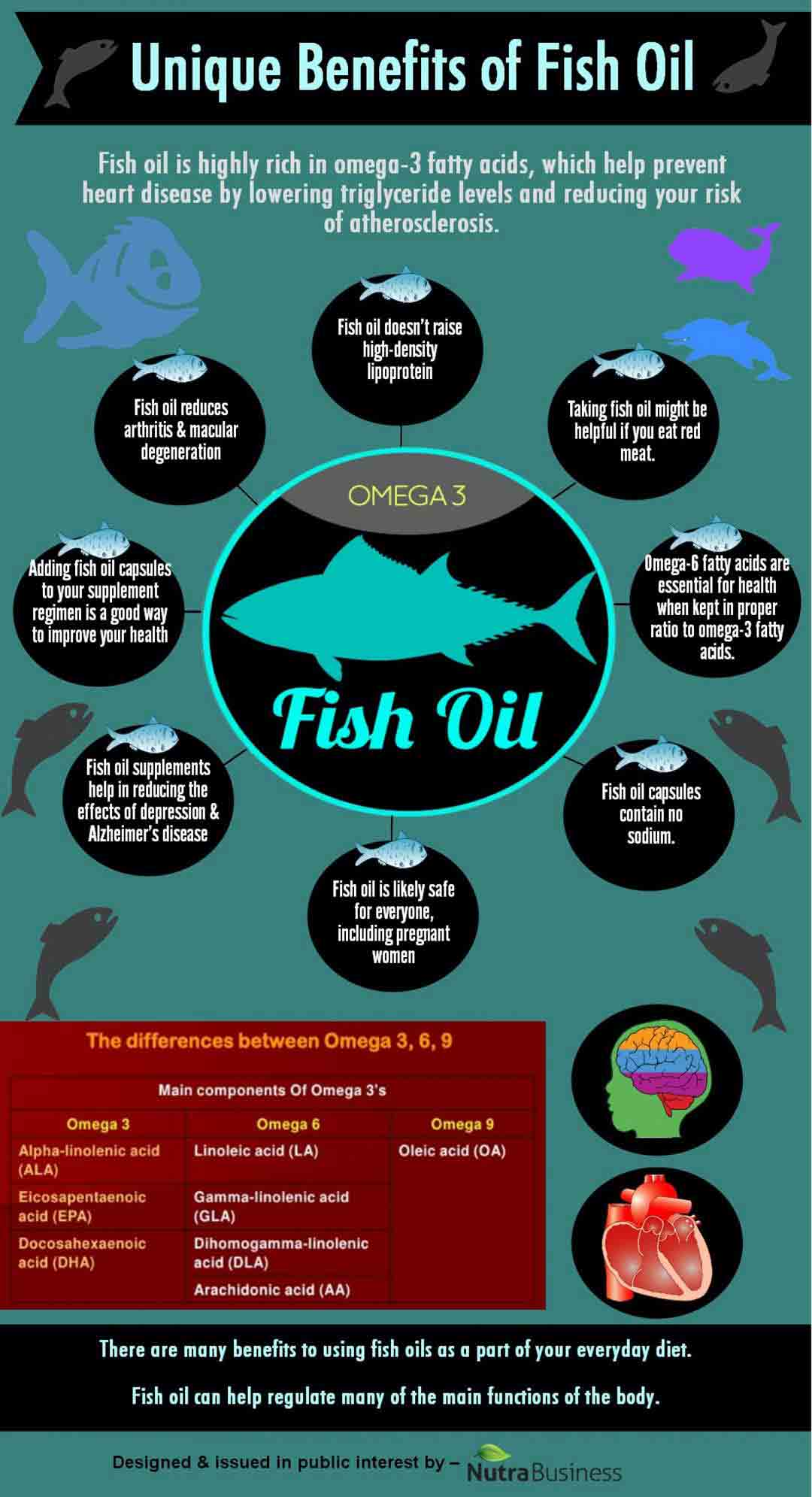 Unique Benefits of Fish Oil